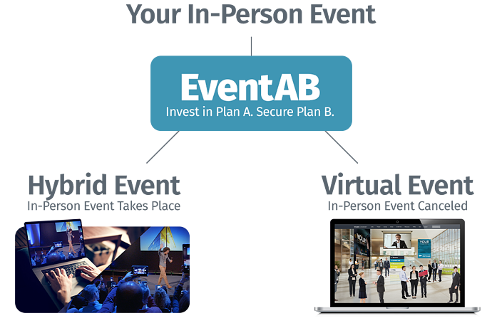 Your In-Person Event   EventAB   Invest in a Plan A. Secure PlaB.